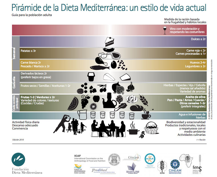 Pirámide alimenticia según la dieta mediterránea
