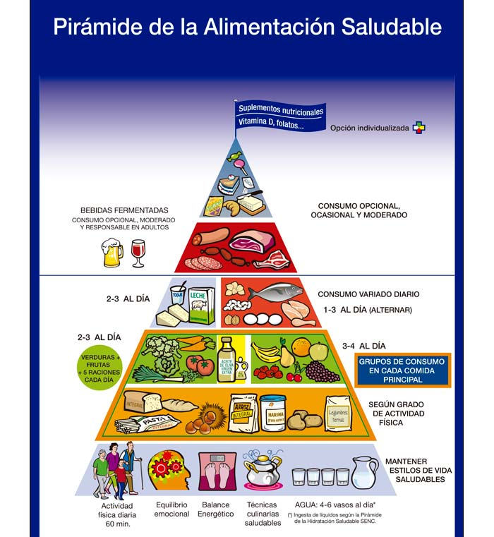 Nueva pirámide nutricional de la Sociedad Española de Nutrición Comunitaria